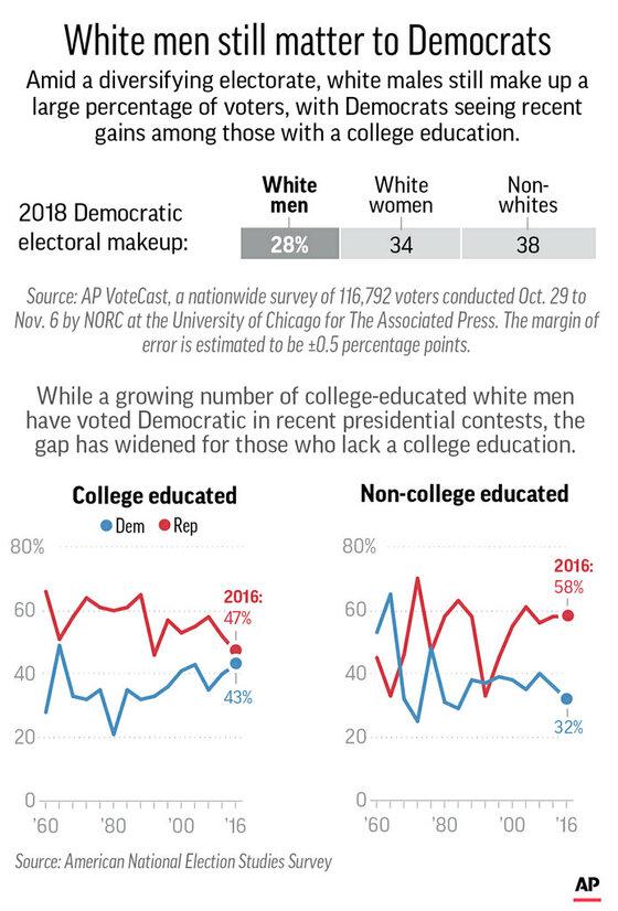 WHITE MALE VOTE