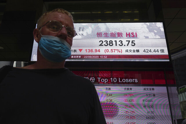 A man wearing a face mask walks past a bank's electronic board showing the Hong Kong share index at Hong Kong Stock Exchange Tuesday, Sept. 22, 2020. Shares slipped Tuesday in Asia after markets tumbled worldwide on worries about the pandemic's economic pain. (AP Photo/Vincent Yu)