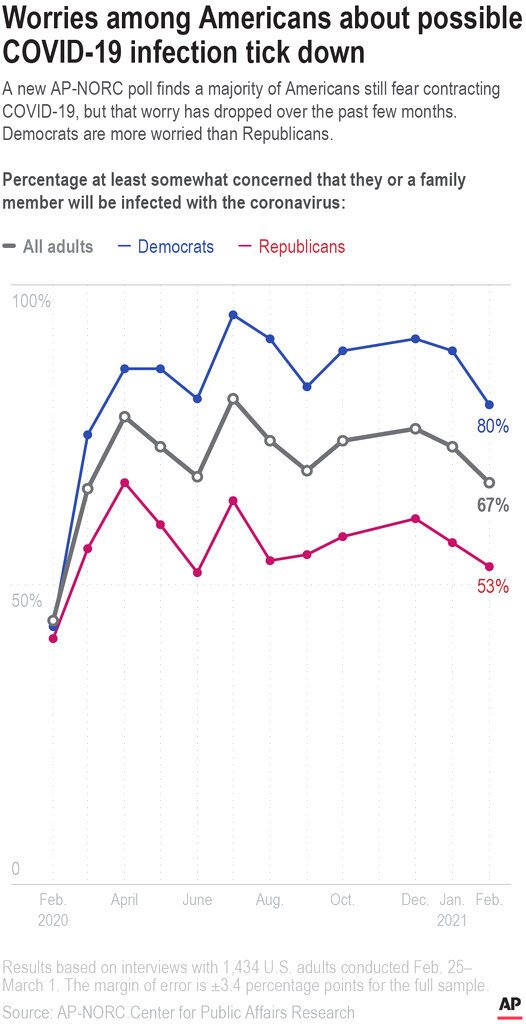 A new AP-NORC poll finds a majority of Americans still fear contracting COVID-19, but that worry has dropped over the past few months. Democrats are more worried than Republicans.