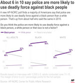 A new AP-NORC poll finds a majority of Americans say that police are more likely to use deadly force against a black person than a white person, up from about half in 2015. The increase is driven by white adults.;