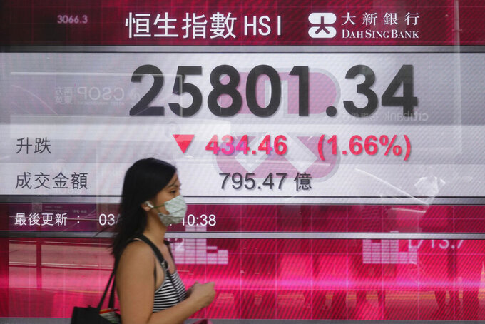 A woman walks past a bank's electronic board showing the Hong Kong share index at Hong Kong Stock Exchange Tuesday, Aug. 3, 2021. Asian stock markets followed Wall Street lower on Tuesday as jitters about the coronavirus's delta variant dented enthusiasm about strong corporate profits. (AP Photo/Vincent Yu)