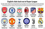 Graphic looks at proposed Super League and shows English clubs that backed out; 5c x 3 1/2  inches