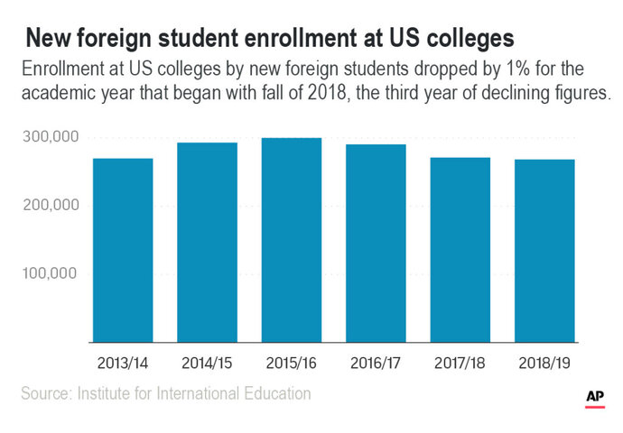 Enrollment at US colleges by new foreign students dropped by 1%.;