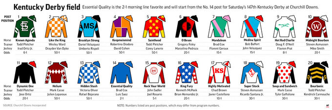 Graphic shows horses in the Kentucky Derby with post positions and silks; with related stories; 6c x 3 7/8 inches