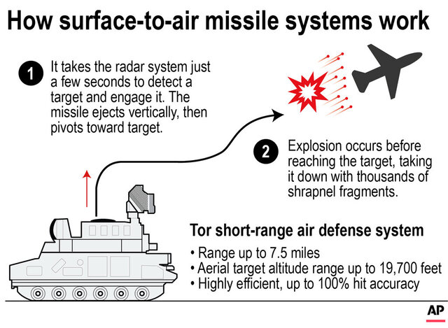 Graphic shows the general process of firing a surface to air missile;