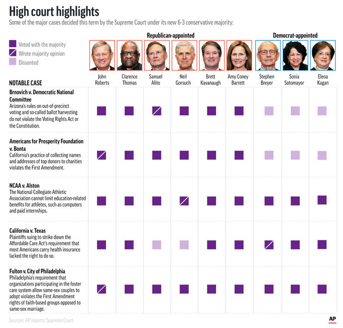 Key decisions decided in the Supreme Court's just-concluded term. (AP Graphic)