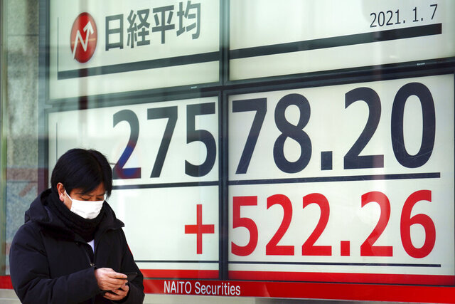A man walks past an electronic stock board showing Japan's Nikkei 225 index at a securities firm in Tokyo Thursday, Jan. 7, 2021. Shares rose in Asia on Thursday after Wall Street rallied on expectations of more stimulus for the economy, despite chaotic scenes in Washington as Trump supporters stormed the U.S. Capitol. (AP Photo/Eugene Hoshiko)