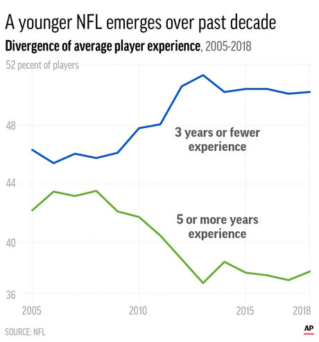 NFL PLAYER EXPERIENCE DIVERGENCE
