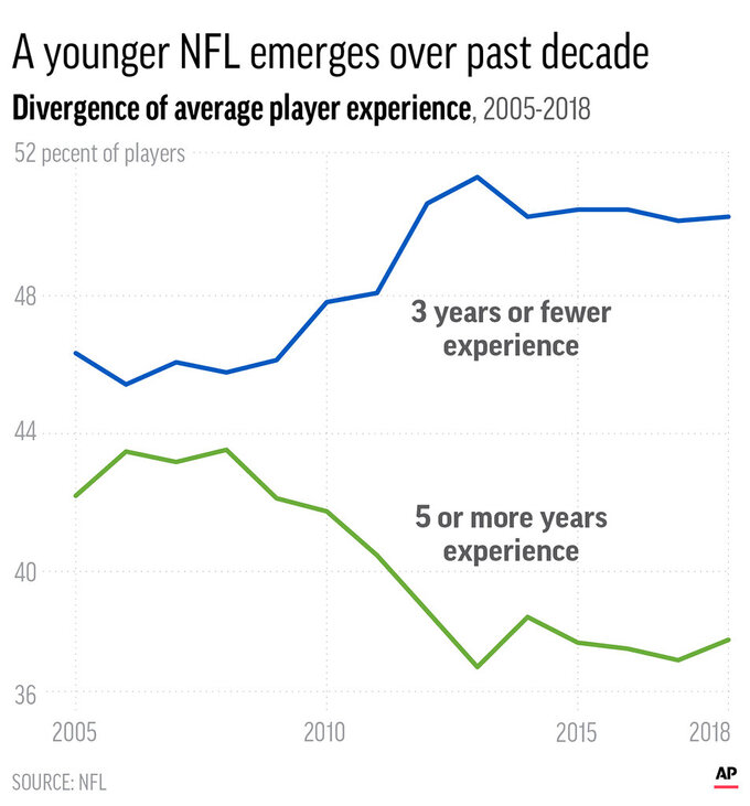 Chart shows the divergence of overall player experience in the NFL since 2005; 2c x 3 1/2 inches; 96.3 mm x 88 mm;