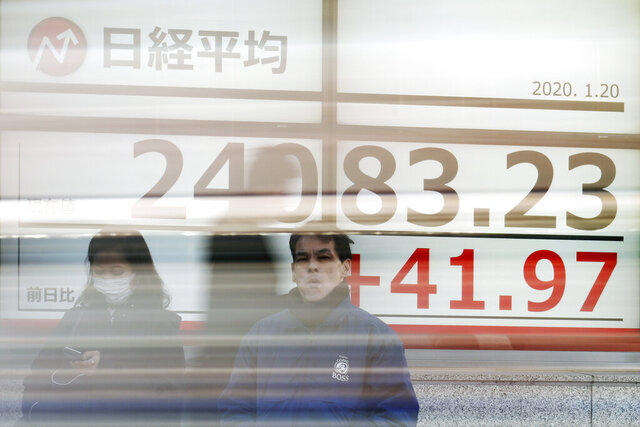 Pedestrian stand in front of an electronic stock board showing Japan's Nikkei 225 index at a securities firm in Tokyo, Monday, Jan. 20, 2020. Asian shares are trading mostly higher as investors await central bank decisions later in the week and upcoming earnings reports. Shares rose Monday in Tokyo, Sydney and Shanghai but fell in Hong Kong. (AP Photo/Eugene Hoshiko)