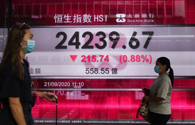 People wearing face masks walk past a bank's electronic board showing the Hong Kong share index at Hong Kong Stock Exchange Monday, Sept. 21, 2020. Asian stock markets were mostly lower Monday after Wall Street declined for a third week and Britain reported a rise in coronavirus infections. (AP Photo/Vincent Yu)