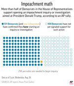 AP whip count of Democrats in Congress expressing a desire to begin an impeachment inquiry against President Donald Trump;
