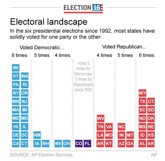 ELN STATES ELECTORAL