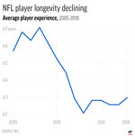 Chart shows the trend in overall NFL player experience; 2c x 3 1/4 inches; 96.3 mm x 82 mm;