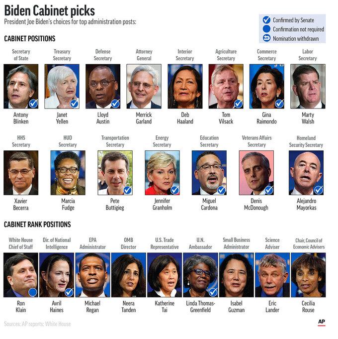 President Joe Biden's Cabinet and Cabinet-level picks. (AP Graphic)