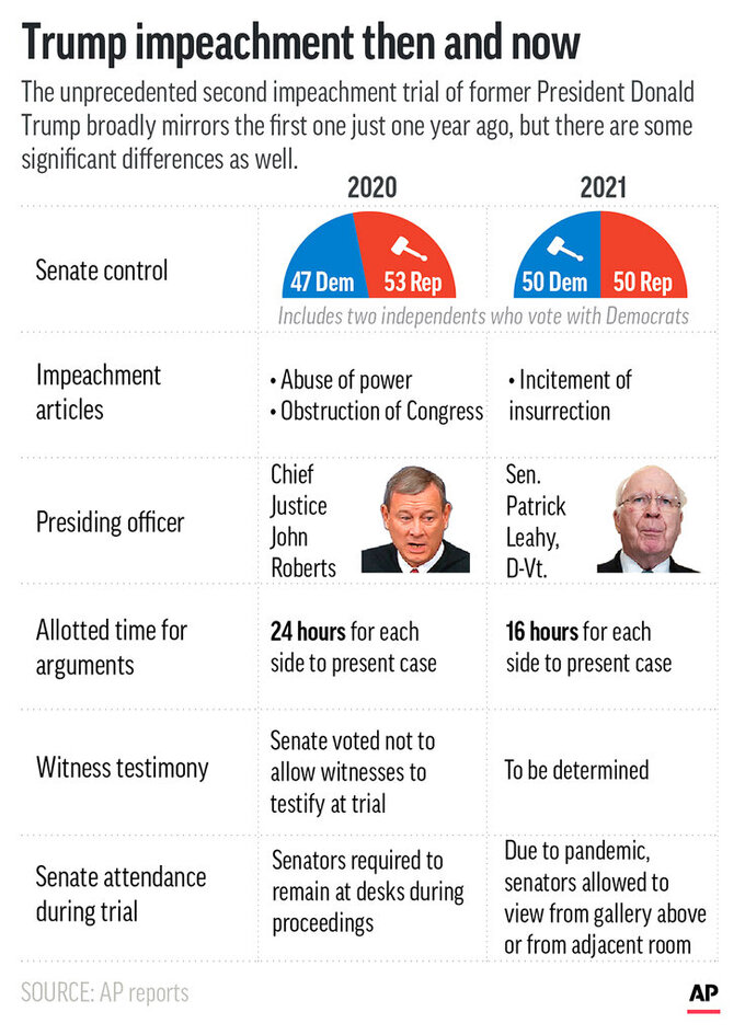 Similarities and differences between the two impeachment trials of Donald Trump.  (AP Graphic)