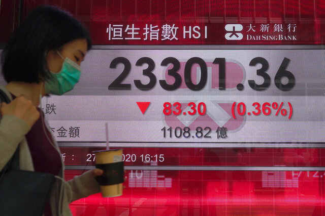 A women wearing a face mask walks past a bank electronic board showing the Hong Kong share index at Hong Kong Stock Exchange, Thursday, May 28, 2020. Asian stocks are mixed after an upbeat open, as hopes for an economic rebound from the coronavirus crisis were dimmed by tensions between the U.S. and China over Hong Kong and other issues. (AP Photo/Vincent Yu)