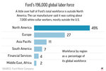 Ford is cutting about 7,000 white-collar jobs, which would make up 10% of its global workforce.;