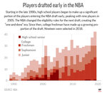 "Since the NBA created the ""one-and-done"" era , college freshman have made up a larger proportion of the draft.;"