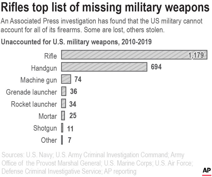 Chart compares the number of unaccounted for U.S. military weapons from 2010-2019 by type of weapon