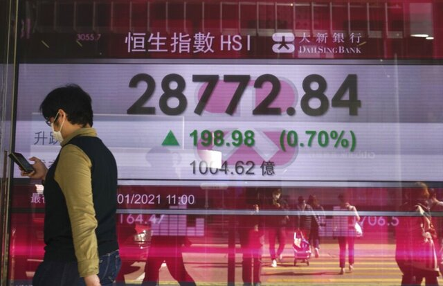 A woman walks past a bank's electronic board showing the Hong Kong share index at Hong Kong Stock Exchange Monday, Jan. 18, 2021. Shares fell Monday across most of Asia following a retreat on Wall Street, but benchmarks in Hong Kong and Shanghai rose after data showed the Chinese economy grew a solid 2.3% in 2020. (AP Photo/Vincent Yu)