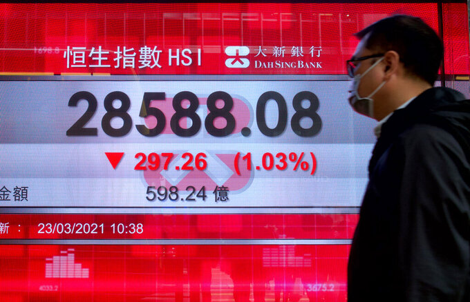 A man walks past a bank's electronic board showing the Hong Kong share index at Hong Kong Stock Exchange Tuesday, March 23, 2021. Asian stock markets were mixed Tuesday after Wall Street rose on gains for tech stocks and reassurance by the U.S. Federal Reserve of support for an economic recovery. (AP Photo/Vincent Yu)