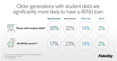 Older generations with student debt are significantly more likely to have a 401(k) loan. (Graphic: Business Wire)