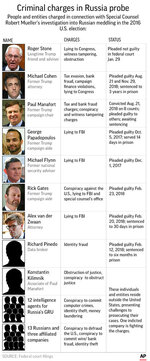 Graphic shows people indicted in connection with the special counsel probe into Russian meddling in U.S. elections; 2c x 8 1/4 inches; 96.3 mm x 209 mm;