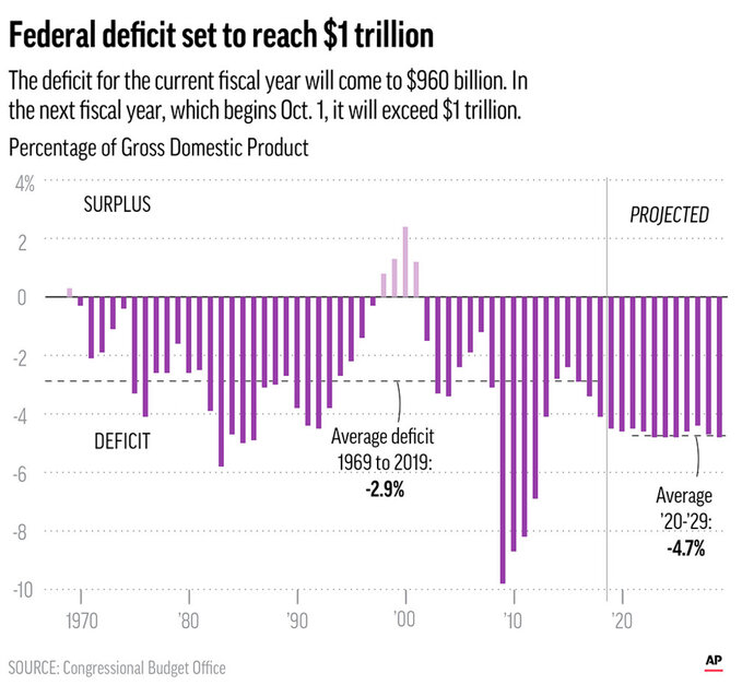 The federal deficit expected to swell to more than $1 trillion in the next fiscal year.;
