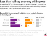 A new AP-NORC poll finds about 4 in 10 Americans expect the economy to get better in the next year, with Republicans much more likely to expect improvement than Democrats and adults overall.;