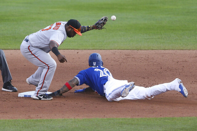 Toronto Blue Jays Jonathan Villar safely steals second base as Baltimore Orioles infielder Hanser Alberto drops the ball during the eighth inning of a baseball game, Sunday, Sept. 27, 2020, in Buffalo, N.Y. (AP Photo/Jeffrey T. Barnes)