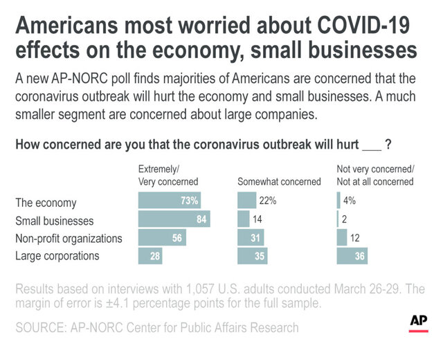 A new AP-NORC poll finds majorities of Americans are concerned that the coronavirus outbreak will hurt the economy and small businesses. A much smaller segment are concerned about large companies.;