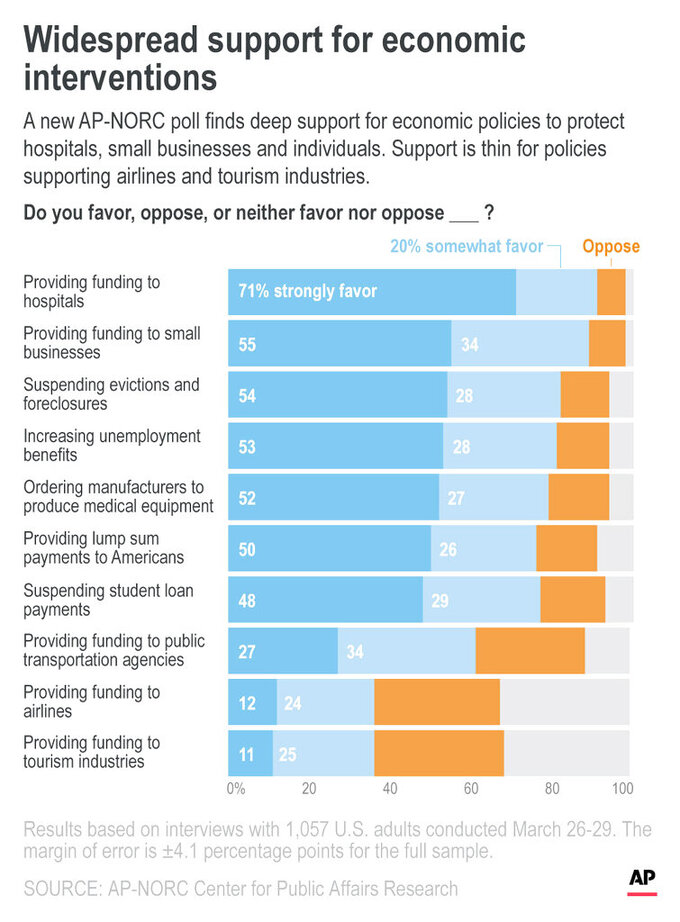 A new AP-NORC poll finds deep support for economic policies to protect hospitals, small businesses and individuals. Support is thin for policies supporting airlines and tourism industries.;