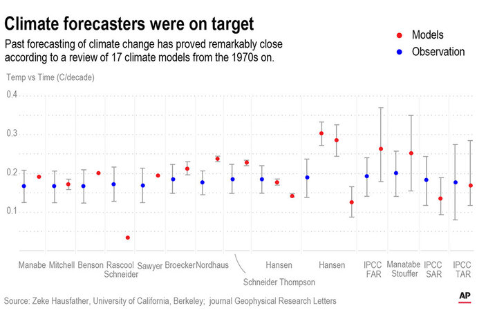 A new study finds that past computer simulations of climate change have been pretty accurate.;