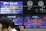 A currency trader watches computer monitors near the screens showing the Korea Composite Stock Price Index (KOSPI), right, and the foreign exchange rate between U.S. dollar and South Korean won at the foreign exchange dealing room in Seoul, South Korea, Friday, Nov. 8, 2019. Asian stock markets were mixed Friday amid uncertainty about a possible U.S.-Chinese agreement to roll back tariffs in their trade war. (AP Photo/Lee Jin-man)