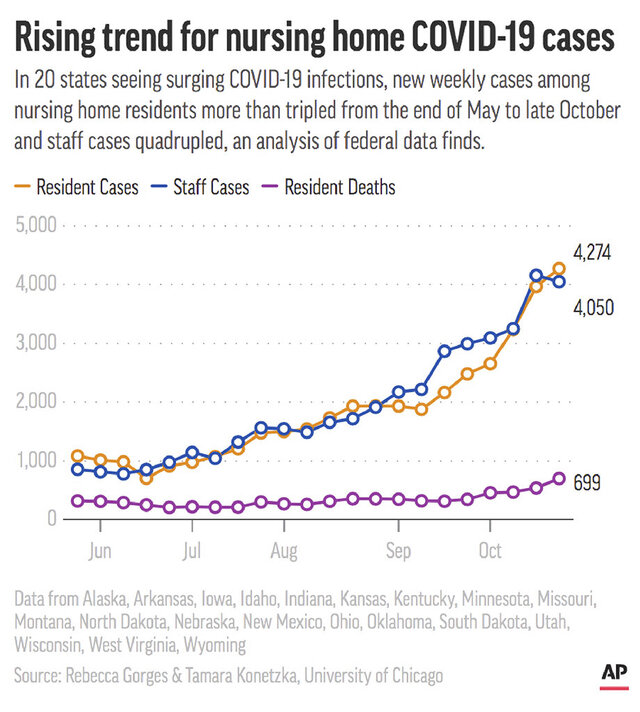 Weekly COVID-19 infections in nursing homes in 20 states have been rising since May. (AP Graphic)