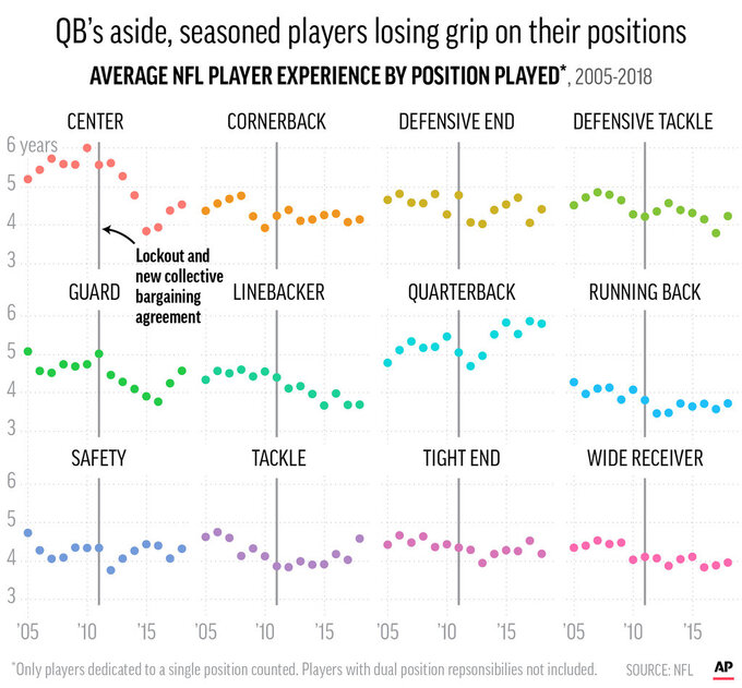 Chart series shows average years of NFL player experience by their positions played; 3c x 4 1/2 inches; 146 mm x 114 mm;