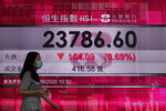 A woman wearing a face mask walks past a bank's electronic board showing the Hong Kong share index at Hong Kong Stock Exchange Tuesday, Sept. 22, 2020. Shares slipped Tuesday in Asia after markets tumbled worldwide on worries about the pandemic's economic pain. (AP Photo/Vincent Yu)