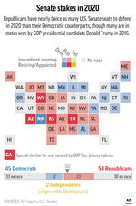 Graphic shows status of races for U.S. Senate in 2020;