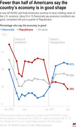 A new AP-NORC poll finds Americans continue to have middling views of the U.S. economy. About 6 in 10 Democrats say economic conditions are good, compared with just a quarter of Republicans.