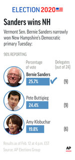 Results of New Hampshire Democratic primary.;