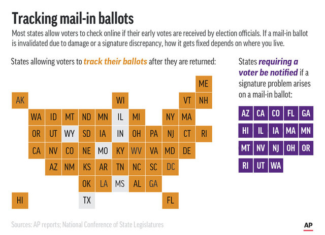 States allowing voters to track ballots online and those that must notify voters of signature problems on absentee ballots.;