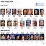 President-elect Joe Biden's Cabinet and Cabinet-level picks. (AP Graphic)