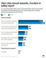 Graphic shows critical highlights from Uber's long anticipated safety report;