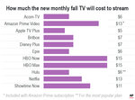 Here's how much that shiny new Fall TV will cost to stream.;