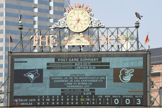 The scoreboard displays the post game summary of the Baltimore Orioles and Toronto Blue Jays baseball game Sunday, Sept. 12, 2021, in Baltimore. (AP Photo/Gail Burton)