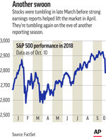 This Thursday, Oct. 11, 2018, image shows an Associated Press graphic. Just as they were in the spring, expectations are high for a blowout quarter. Analysts are looking for profit growth of roughly 20 percent or more from S&P 500 companies for the third straight time. The problem is that several warning signs indicate this reporting season may not be as muscular. (AP Graphic)