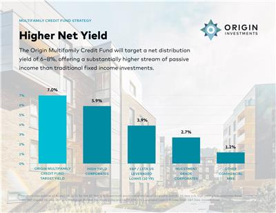 Origin's Multifamily Credit Fund targets a net distribution yield of 6-8%, offering a substantially higher passive income stream than traditional fixed income assets. (Photo: Business Wire)