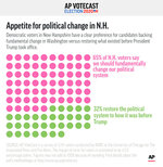 As voters in New Hampshire decided on a candidate to support, AP VoteCast measured whether change in Washington or a return to the way things were was more important.;