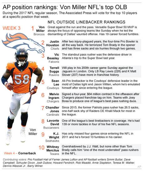 NFL OLB RANKING WK 3